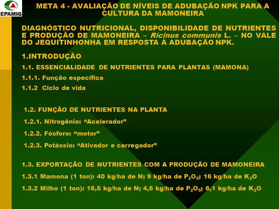 META 4 - AVALIAÇÃO DE NÍVEIS DE ADUBAÇÃO NPK PARA A CULTURA DA MAMONEIRA DIAGNÓSTICO NUTRICIONAL, DISPONIBILIDADE DE NUTRIENTES E PRODUÇÃO DE MAMONEIRA – Ricinus communis L.