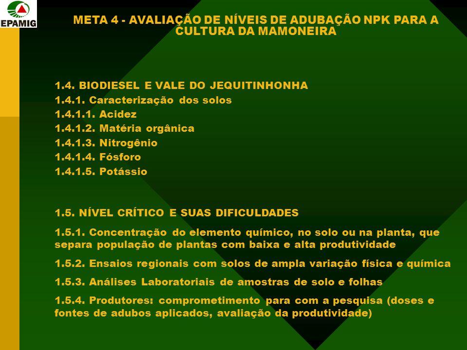 1.4. BIODIESEL E VALE DO JEQUITINHONHA 1.4.1. Caracterização dos solos 1.4.1.1. Acidez 1.4.1.2. Matéria orgânica 1.4.1.3. Nitrogênio 1.4.1.4. Fósforo