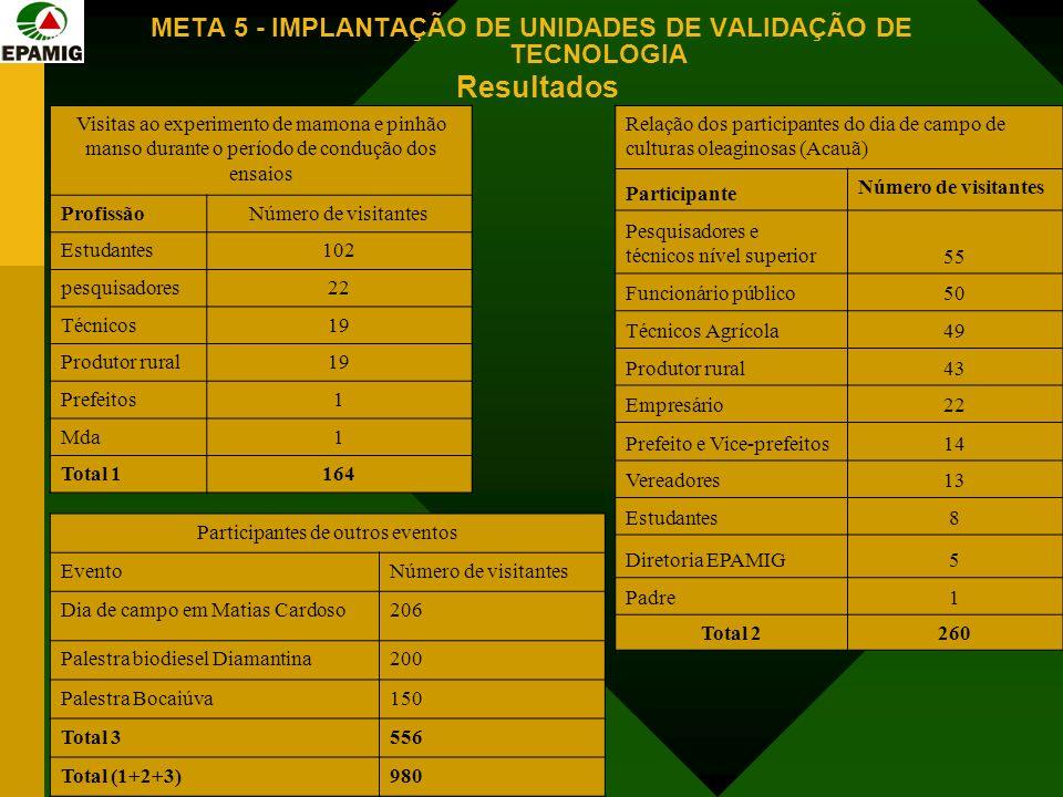 META 5 - IMPLANTAÇÃO DE UNIDADES DE VALIDAÇÃO DE TECNOLOGIA Resultados Visitas ao experimento de mamona e pinhão manso durante o período de condução d