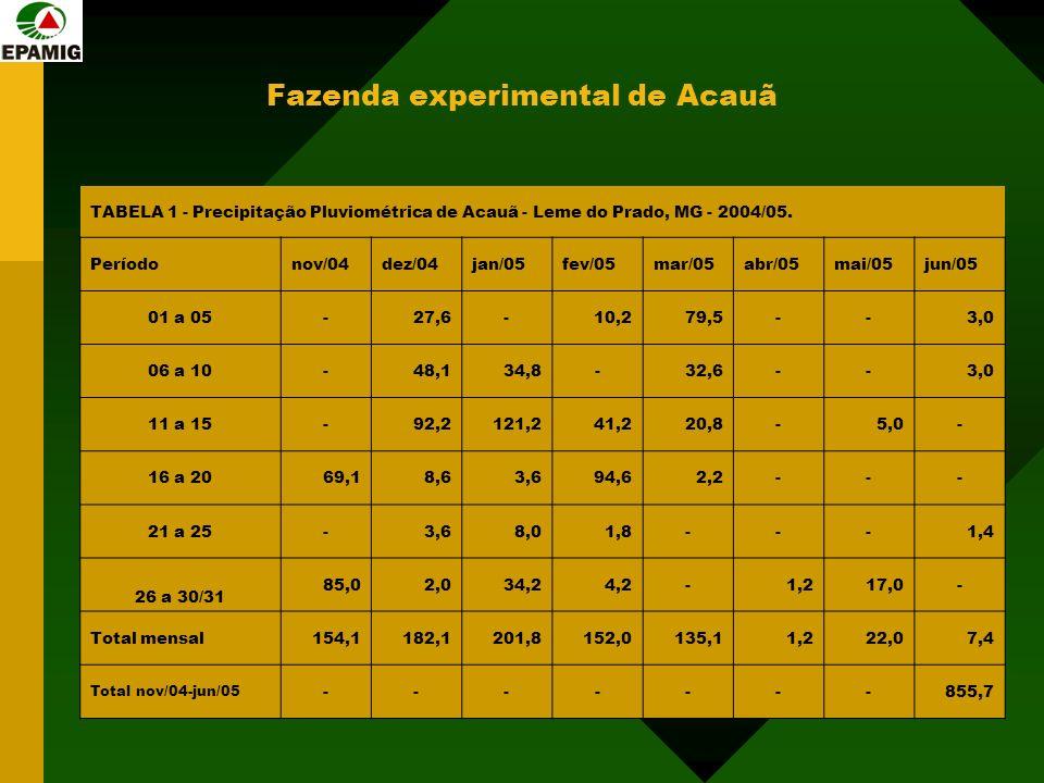 Fazenda experimental de Acauã TABELA 1 - Precipitação Pluviométrica de Acauã - Leme do Prado, MG - 2004/05. Períodonov/04dez/04jan/05fev/05mar/05abr/0
