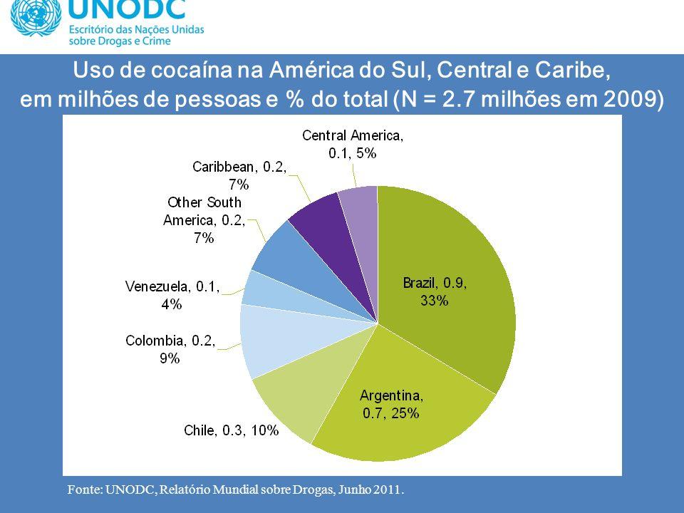 Uso de cocaína na América do Sul, Central e Caribe, em milhões de pessoas e % do total (N = 2.7 milhões em 2009) Fonte: UNODC, Relatório Mundial sobre