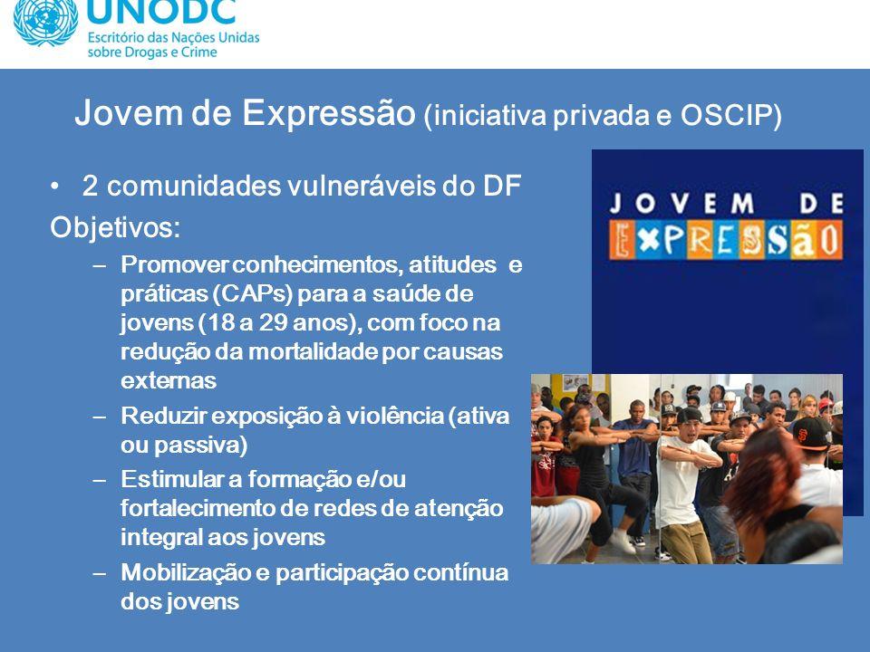 Jovem de Expressão (iniciativa privada e OSCIP) 2 comunidades vulneráveis do DF Objetivos: –Promover conhecimentos, atitudes e práticas (CAPs) para a