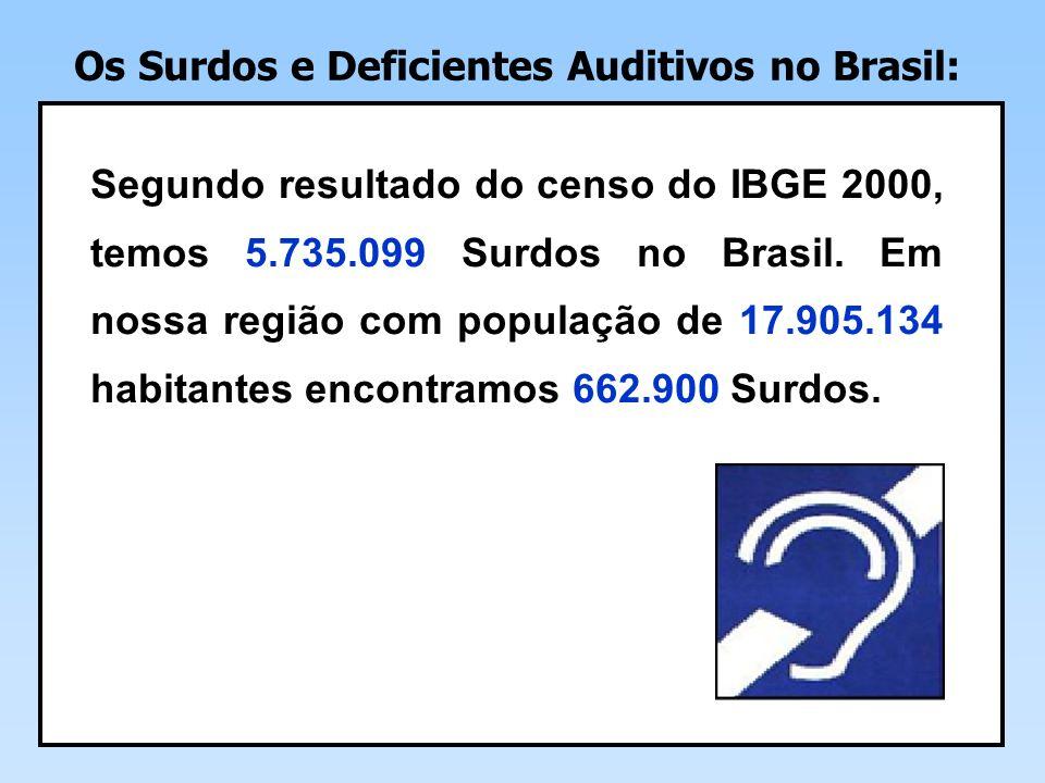 Segundo resultado do censo do IBGE 2000, temos 5.735.099 Surdos no Brasil.