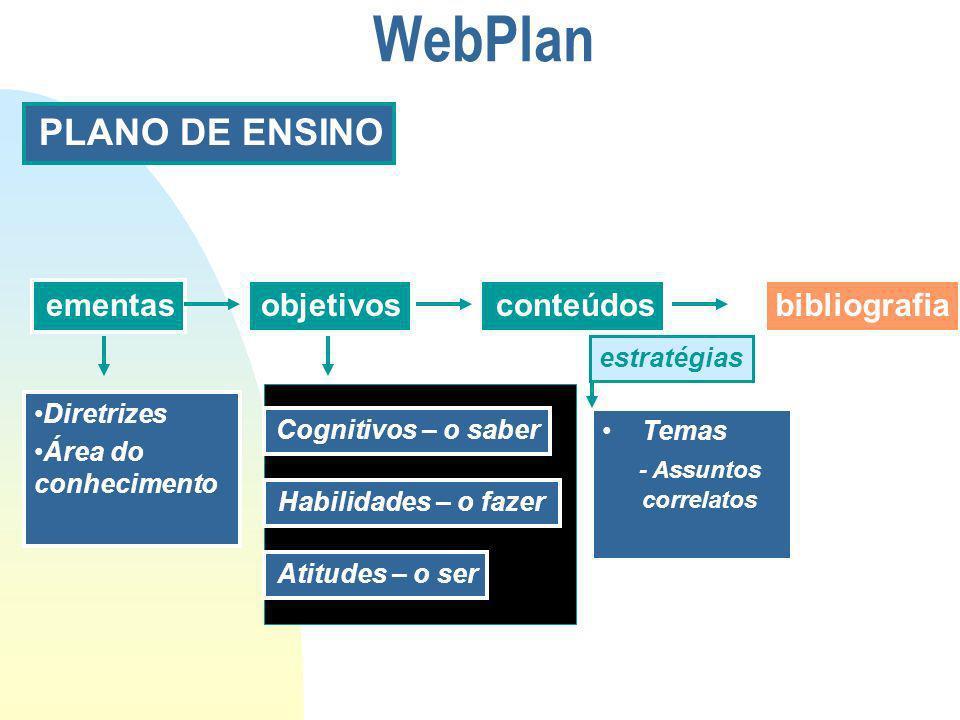 PLANO DE ENSINO objetivosementasconteúdosbibliografia Cognitivos – o saber Habilidades – o fazer Atitudes – o ser Diretrizes Área do conhecimento Temas - Assuntos correlatos estratégias WebPlan