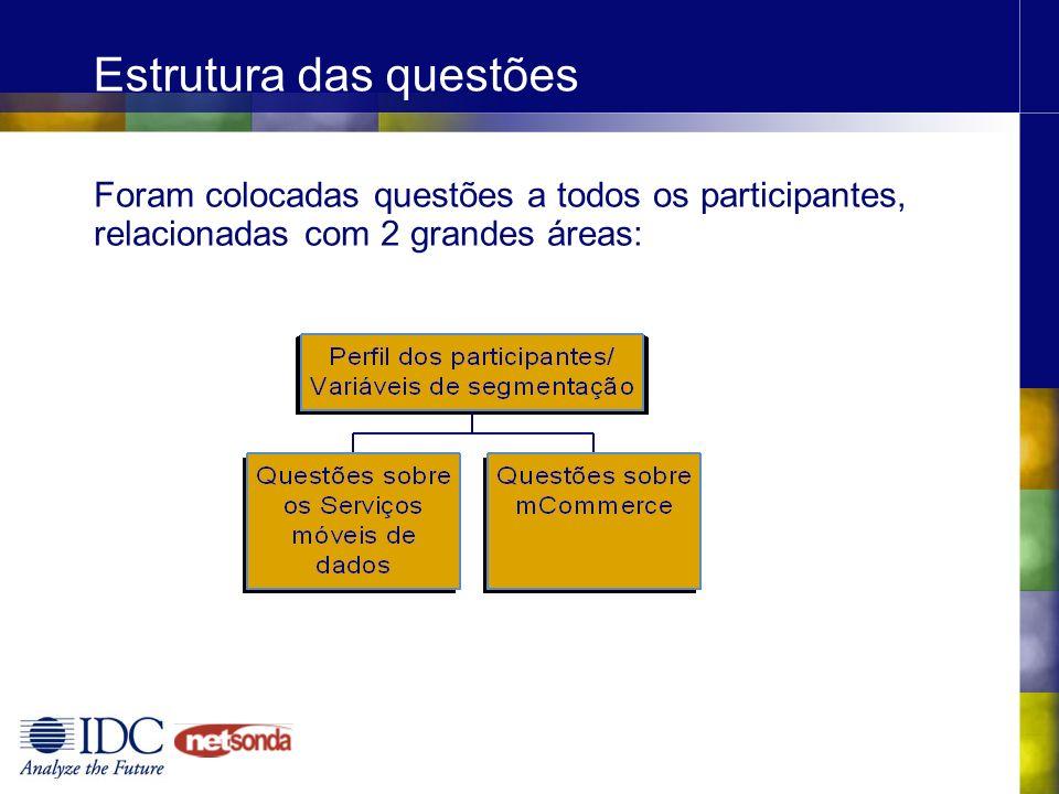 Estrutura das questões Foram colocadas questões a todos os participantes, relacionadas com 2 grandes áreas: