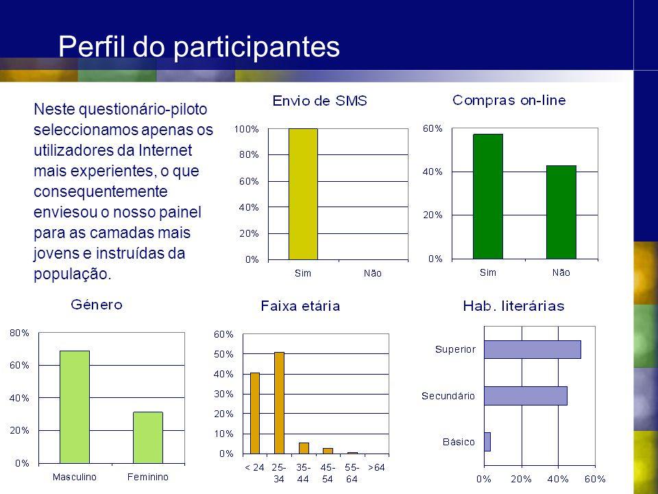 Questões sobre SMD As questões sobre SMD colocadas aos membros do painel foram: Conhecimento dos diversos serviços; Intenção de utilizar os diversos serviços.