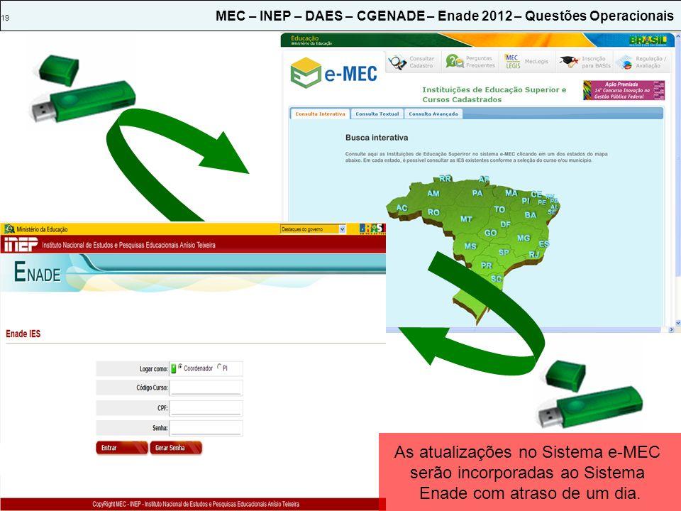 19 MEC – INEP – DAES – CGENADE – Enade 2012 – Questões Operacionais As atualizações no Sistema e-MEC serão incorporadas ao Sistema Enade com atraso de um dia.