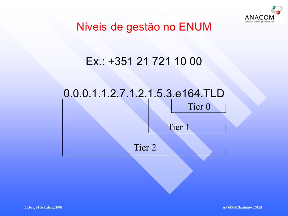 Lisboa, 24 de Junho de 2002ANACOM Seminário ENUM Níveis de gestão no ENUM Ex.: +351 21 721 10 00 0.0.0.1.1.2.7.1.2.1.5.3.e164.TLD Tier 0 Tier 1 Tier 2