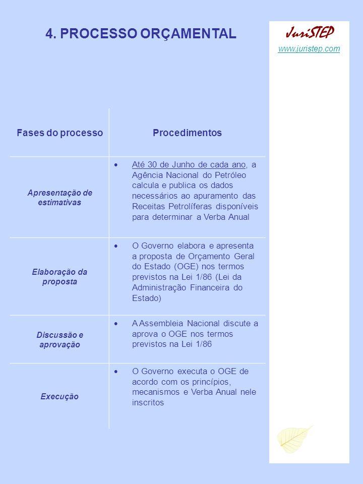 4. PROCESSO ORÇAMENTAL JuriSTEP www.juristep.com Fases do processoProcedimentos Apresentação de estimativas Até 30 de Junho de cada ano, a Agência Nac