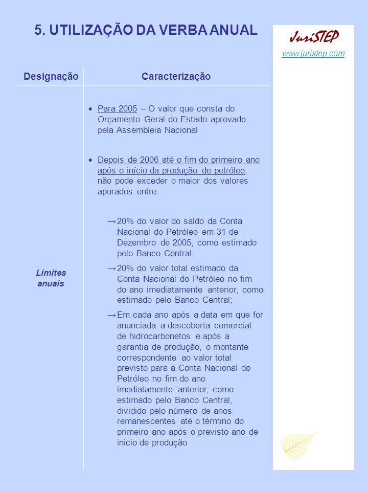 5. UTILIZAÇÃO DA VERBA ANUAL DesignaçãoCaracterização Limites anuais Para 2005 – O valor que consta do Orçamento Geral do Estado aprovado pela Assembl