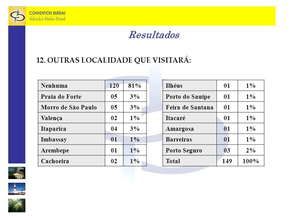 Resultados 12.