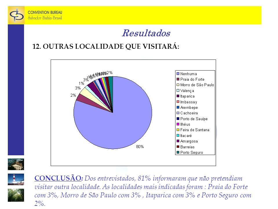 Resultados CONCLUSÃO: Dos entrevistados, 81% informaram que não pretendiam visitar outra localidade.