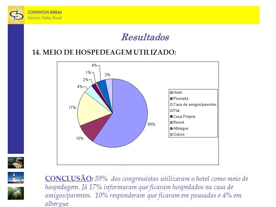 Resultados CONCLUSÃO: 59% dos congressistas utilizaram o hotel como meio de hospedagem.