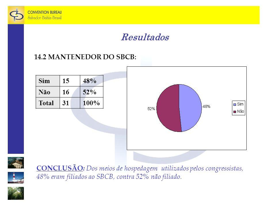 Resultados 14.2 MANTENEDOR DO SBCB: CONCLUSÃO: Dos meios de hospedagem utilizados pelos congressistas, 48% eram filiados ao SBCB, contra 52% não filiado.