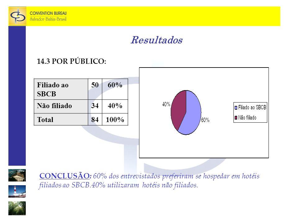 Resultados 14.3 POR PÚBLICO: CONCLUSÃO: 60% dos entrevistados preferiram se hospedar em hotéis filiados ao SBCB.40% utilizaram hotéis não filiados.