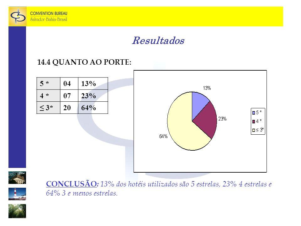Resultados 14.4 QUANTO AO PORTE: CONCLUSÃO: 13% dos hotéis utilizados são 5 estrelas, 23% 4 estrelas e 64% 3 e menos estrelas.
