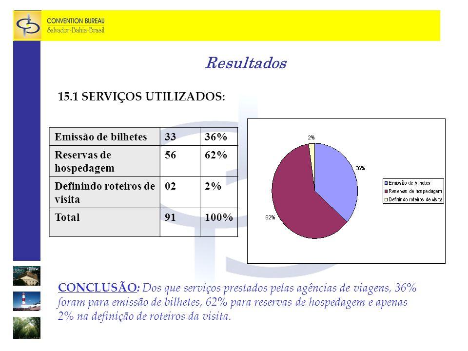 Resultados 15.1 SERVIÇOS UTILIZADOS: CONCLUSÃO: Dos que serviços prestados pelas agências de viagens, 36% foram para emissão de bilhetes, 62% para reservas de hospedagem e apenas 2% na definição de roteiros da visita.
