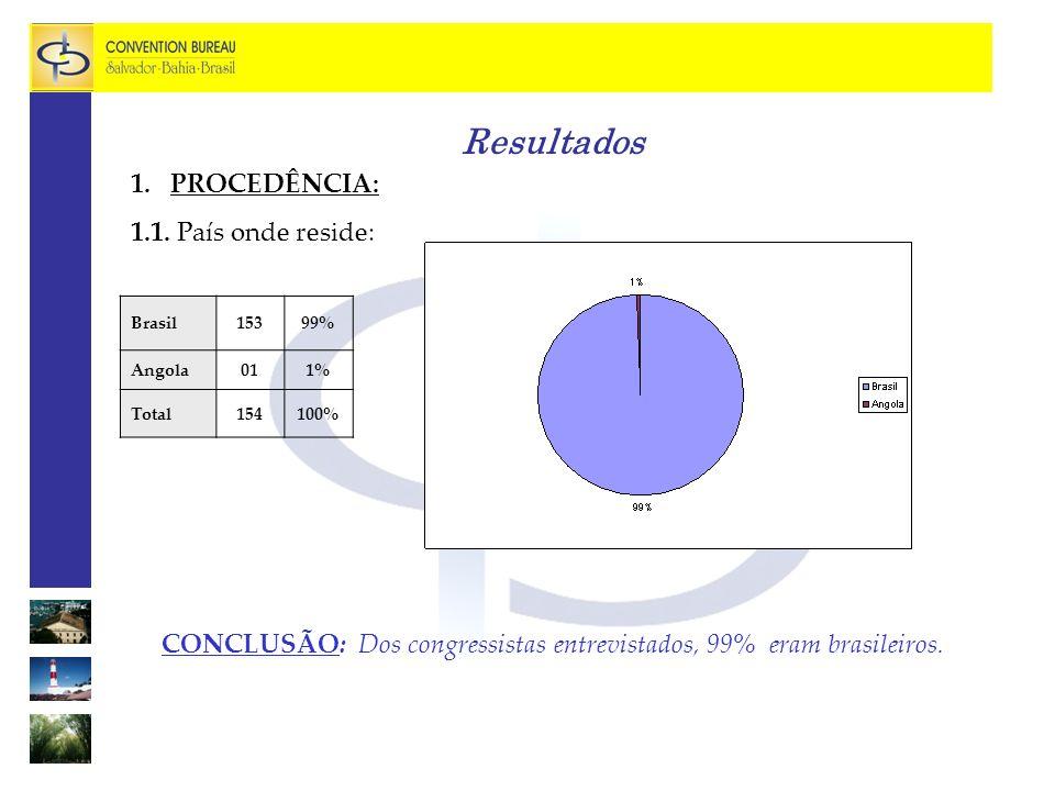 Resultados CONCLUSÃO: Os hotéis mais utilizados pelos turistas de eventos foram Pestana com 12%, Othon 8%, Itapuã Praia 6%, Blue Tree 5%, Marazul 5% e Íbis 5%.