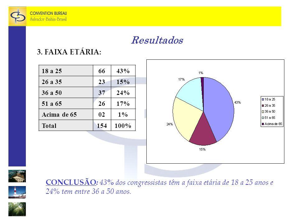 Resultados 4.