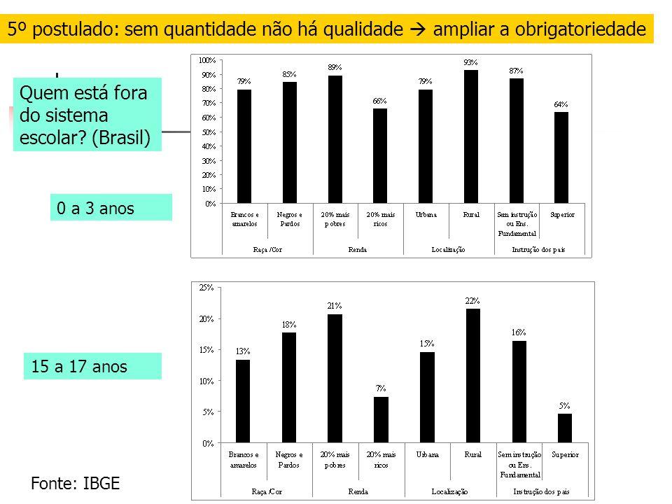 5º postulado: sem quantidade não há qualidade ampliar a obrigatoriedade 15 a 17 anos Quem está fora do sistema escolar.