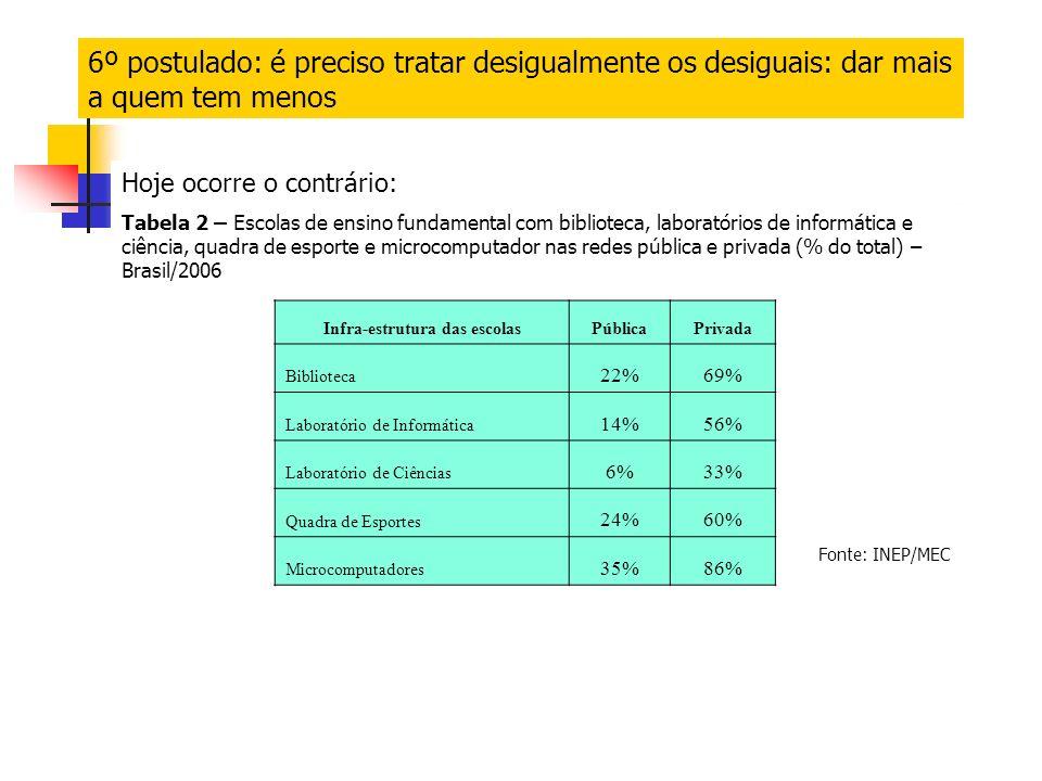 6º postulado: é preciso tratar desigualmente os desiguais: dar mais a quem tem menos Infra-estrutura das escolasPúblicaPrivada Biblioteca 22%69% Laboratório de Informática 14%56% Laboratório de Ciências 6%33% Quadra de Esportes 24%60% Microcomputadores 35%86% Hoje ocorre o contrário: Tabela 2 – Escolas de ensino fundamental com biblioteca, laboratórios de informática e ciência, quadra de esporte e microcomputador nas redes pública e privada (% do total) – Brasil/2006 Fonte: INEP/MEC