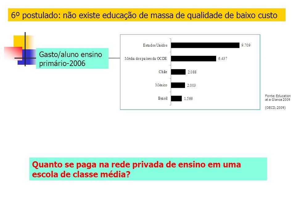 6º postulado: não existe educação de massa de qualidade de baixo custo Gasto/aluno ensino primário-2006 Fonte: Education at a Glance 2009 (OECD, 2009) Quanto se paga na rede privada de ensino em uma escola de classe média