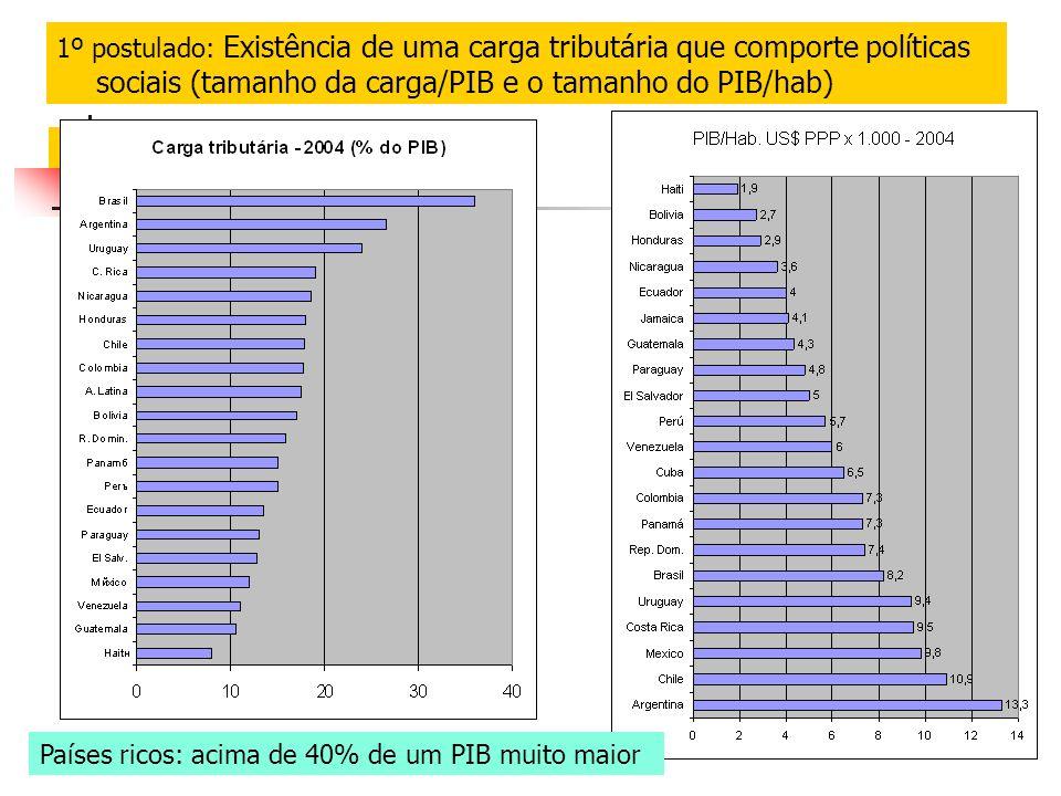 1º postulado: Existência de uma carga tributária que comporte políticas sociais (tamanho da carga/PIB e o tamanho do PIB/hab) Países ricos: acima de 40% de um PIB muito maior