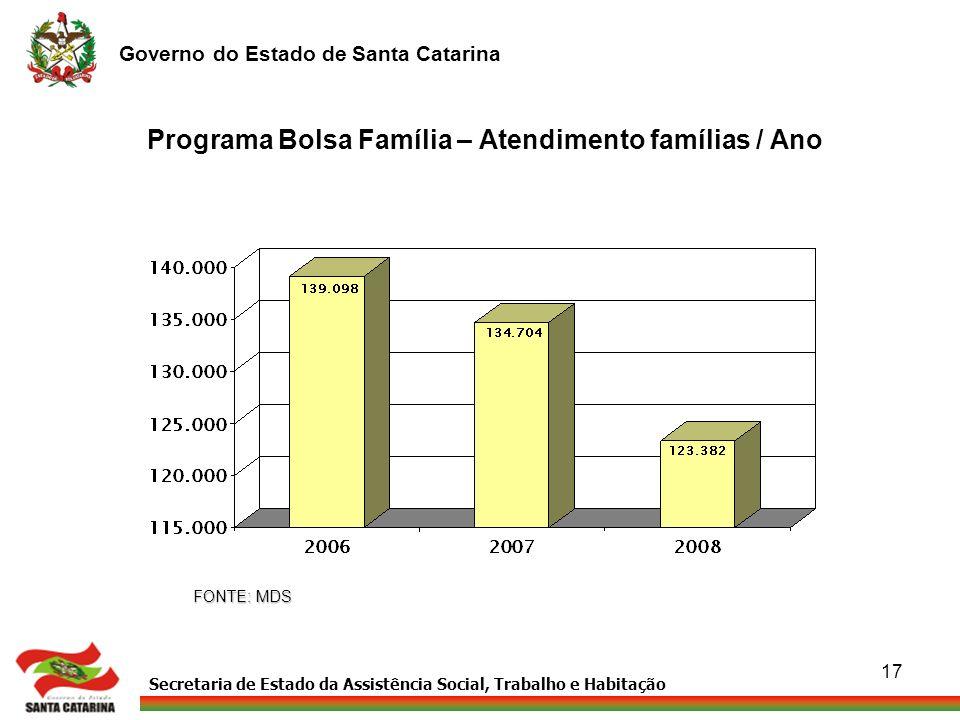 Secretaria de Estado da Assistência Social, Trabalho e Habitação Governo do Estado de Santa Catarina 17 Programa Bolsa Família – Atendimento famílias