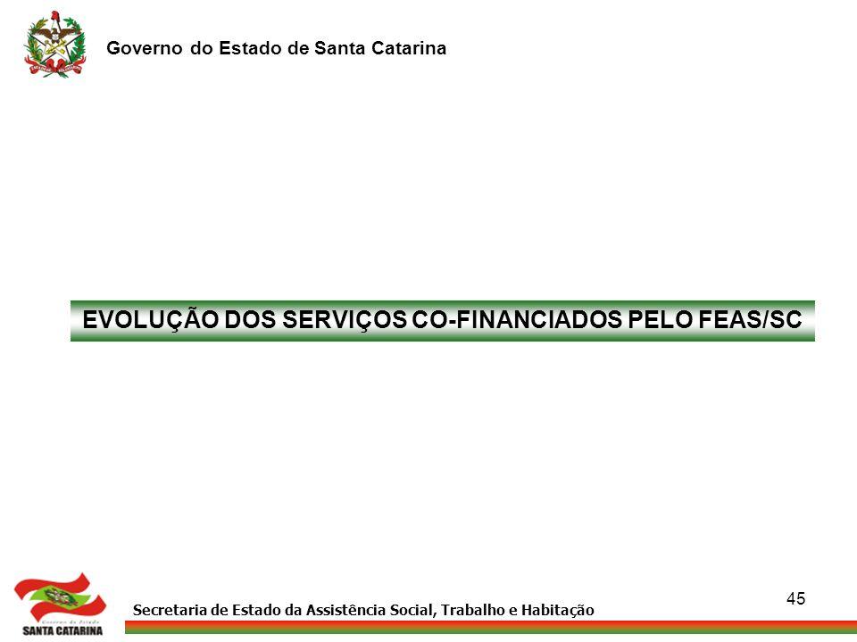 Secretaria de Estado da Assistência Social, Trabalho e Habitação Governo do Estado de Santa Catarina 45 433433 EVOLUÇÃO DOS SERVIÇOS CO-FINANCIADOS PE