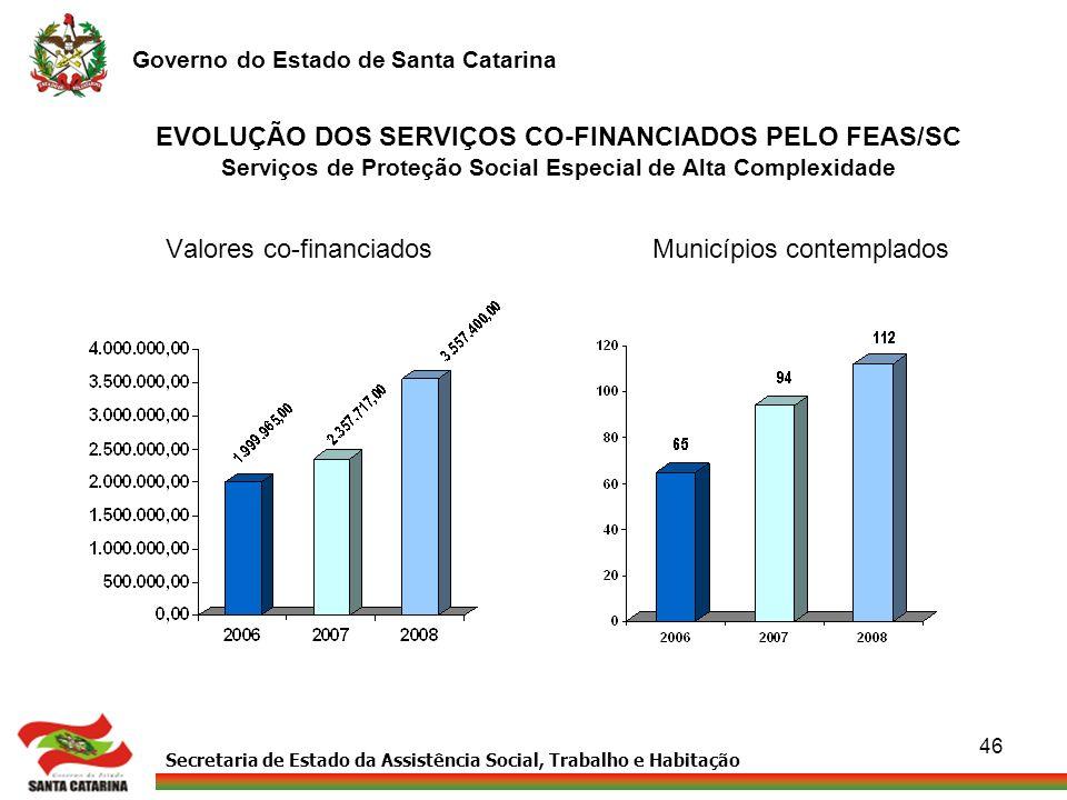 Secretaria de Estado da Assistência Social, Trabalho e Habitação Governo do Estado de Santa Catarina 46 EVOLUÇÃO DOS SERVIÇOS CO-FINANCIADOS PELO FEAS