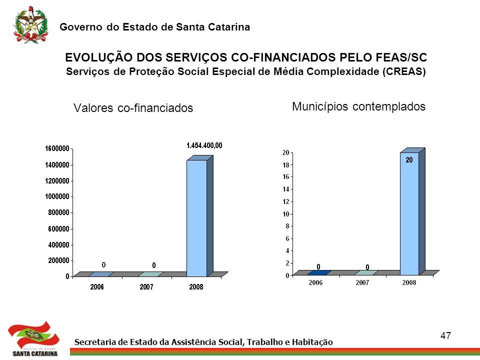 Secretaria de Estado da Assistência Social, Trabalho e Habitação Governo do Estado de Santa Catarina 47 EVOLUÇÃO DOS SERVIÇOS CO-FINANCIADOS PELO FEAS