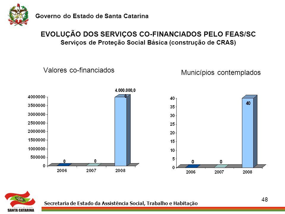 Secretaria de Estado da Assistência Social, Trabalho e Habitação Governo do Estado de Santa Catarina 48 EVOLUÇÃO DOS SERVIÇOS CO-FINANCIADOS PELO FEAS