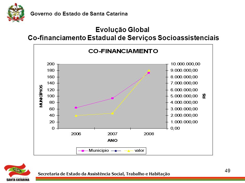 Secretaria de Estado da Assistência Social, Trabalho e Habitação Governo do Estado de Santa Catarina 49 Evolução Global Co-financiamento Estadual de S