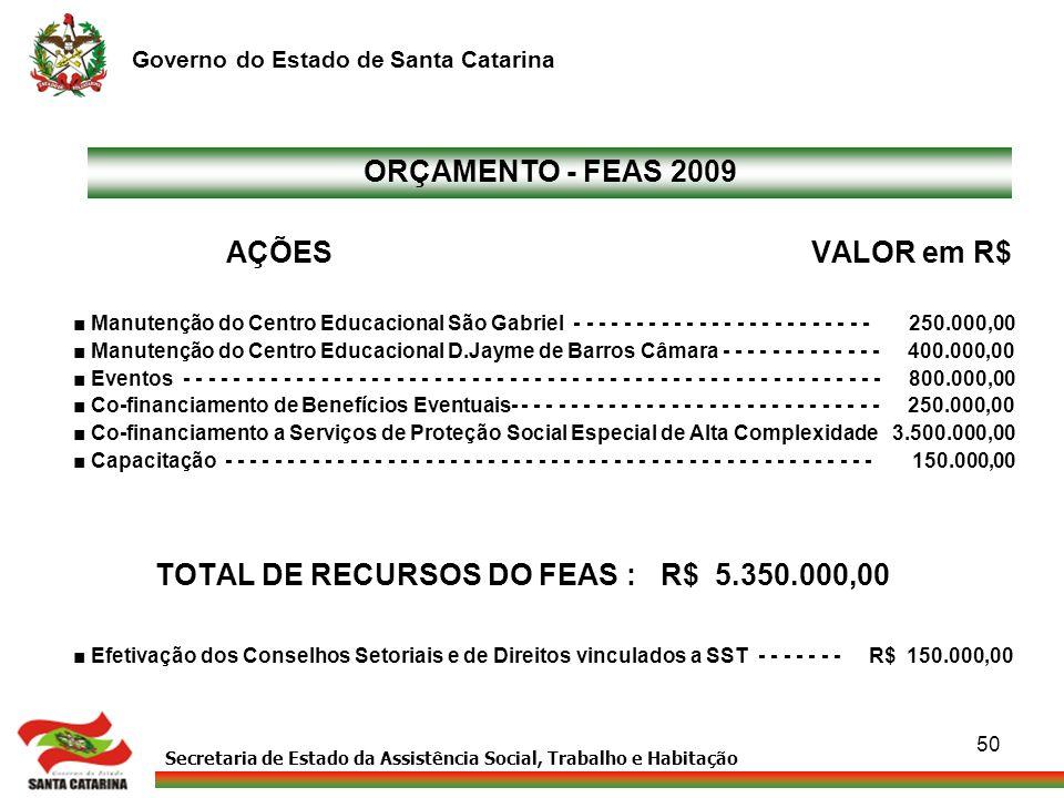 Secretaria de Estado da Assistência Social, Trabalho e Habitação Governo do Estado de Santa Catarina 50 AÇÕES VALOR em R$ Manutenção do Centro Educaci