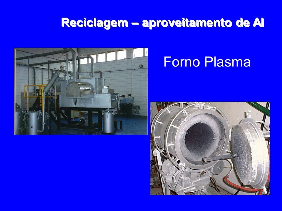 Reciclagem – aproveitamento de Al Forno Plasma