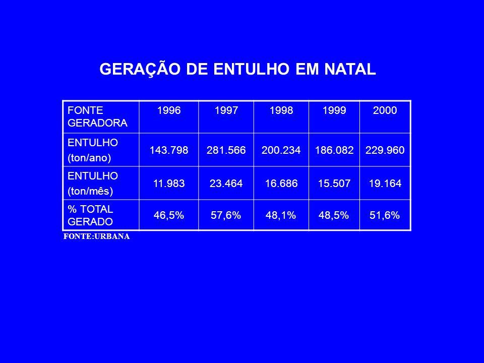 GERAÇÃO DE ENTULHO EM NATAL FONTE:URBANA FONTE GERADORA 19961997199819992000 ENTULHO (ton/ano) 143.798281.566200.234186.082229.960 ENTULHO (ton/mês) 1