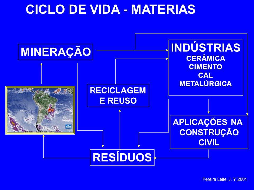 MINERAÇÃO RESÍDUOS APLICAÇÕES NA CONSTRUÇÃO CIVIL INDÚSTRIAS CERÂMICA CIMENTO CAL METALÚRGICA RECICLAGEM E REUSO CICLO DE VIDA - MATERIAS Pereira Leit