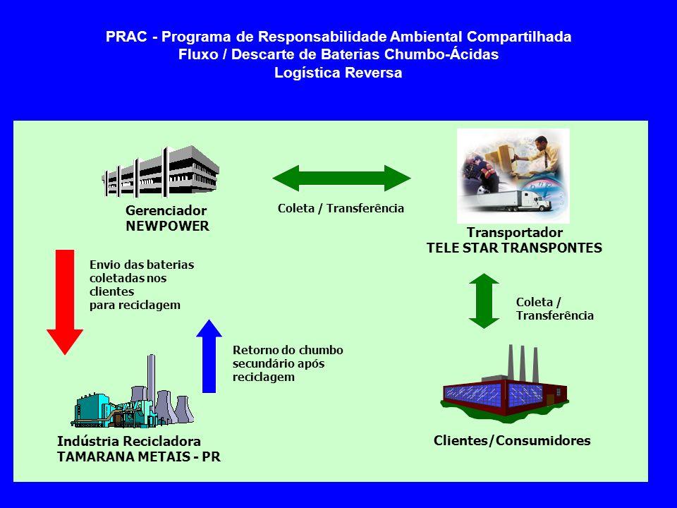 PRAC - Programa de Responsabilidade Ambiental Compartilhada Fluxo / Descarte de Baterias Chumbo-Ácidas Logística Reversa Indústria Recicladora TAMARAN
