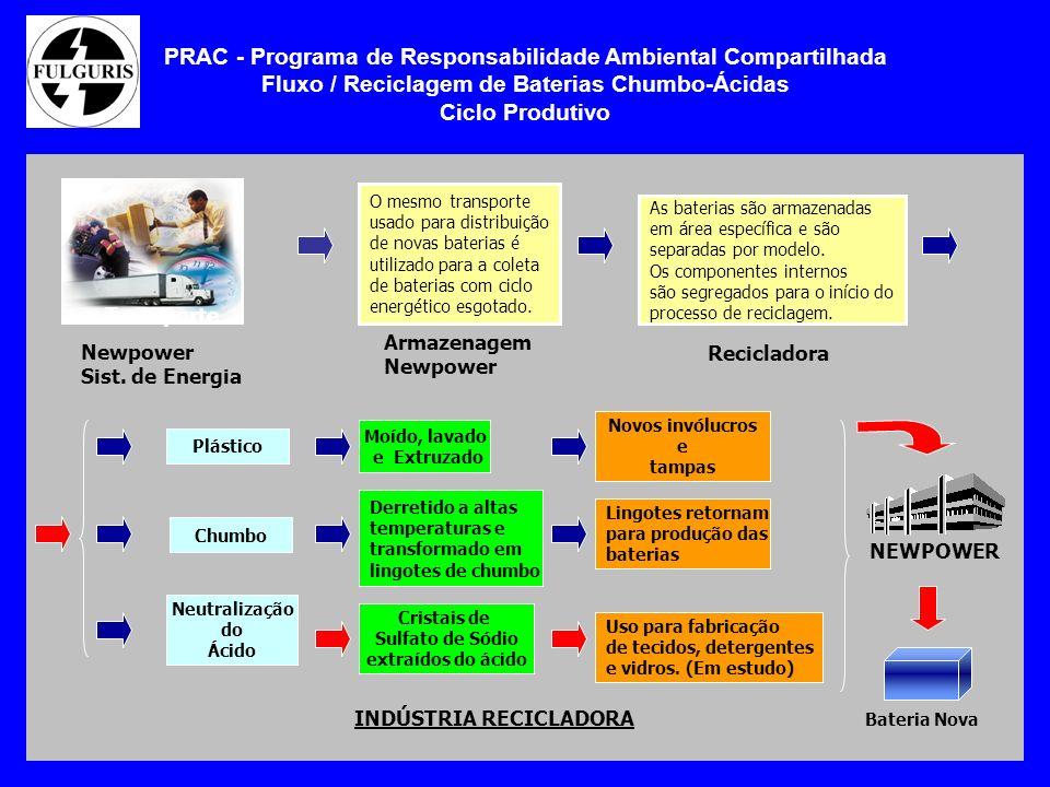PRAC - Programa de Responsabilidade Ambiental Compartilhada Fluxo / Reciclagem de Baterias Chumbo-Ácidas Ciclo Produtivo Newpower Sist. de Energia Tra