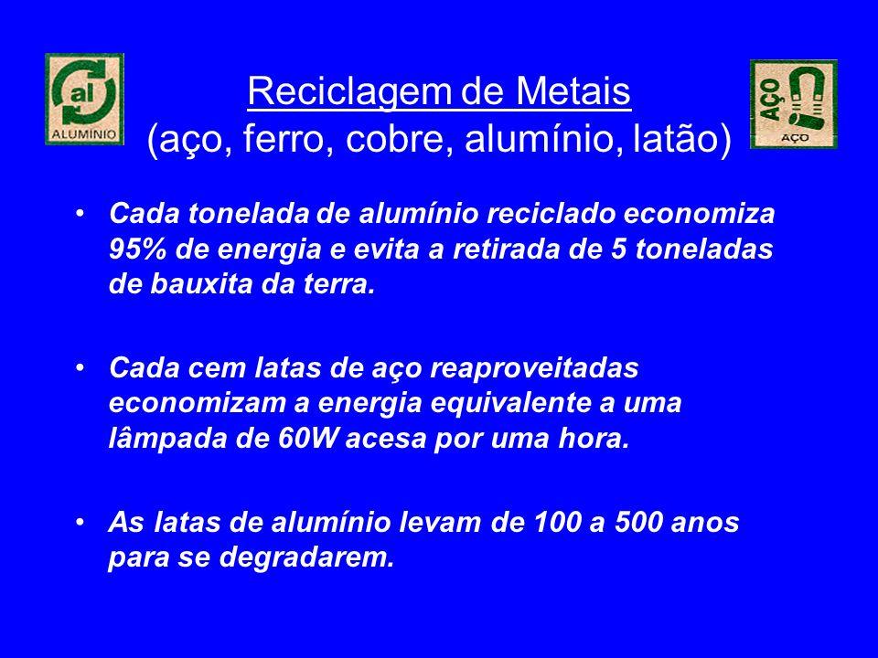 Reciclagem de Metais (aço, ferro, cobre, alumínio, latão) Cada tonelada de alumínio reciclado economiza 95% de energia e evita a retirada de 5 tonelad