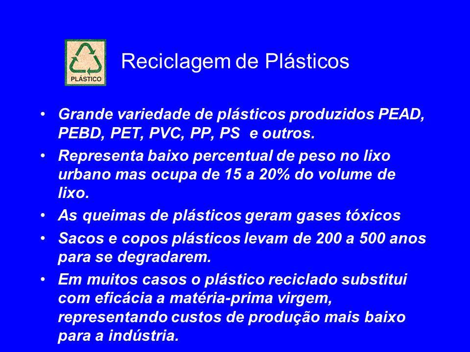 Reciclagem de Plásticos Grande variedade de plásticos produzidos PEAD, PEBD, PET, PVC, PP, PS e outros. Representa baixo percentual de peso no lixo ur