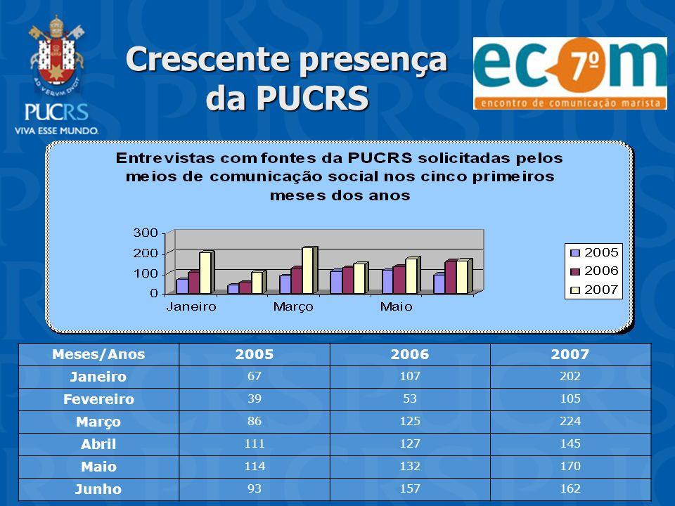 200594 2006131 2007168 Crescente presença da PUCRS