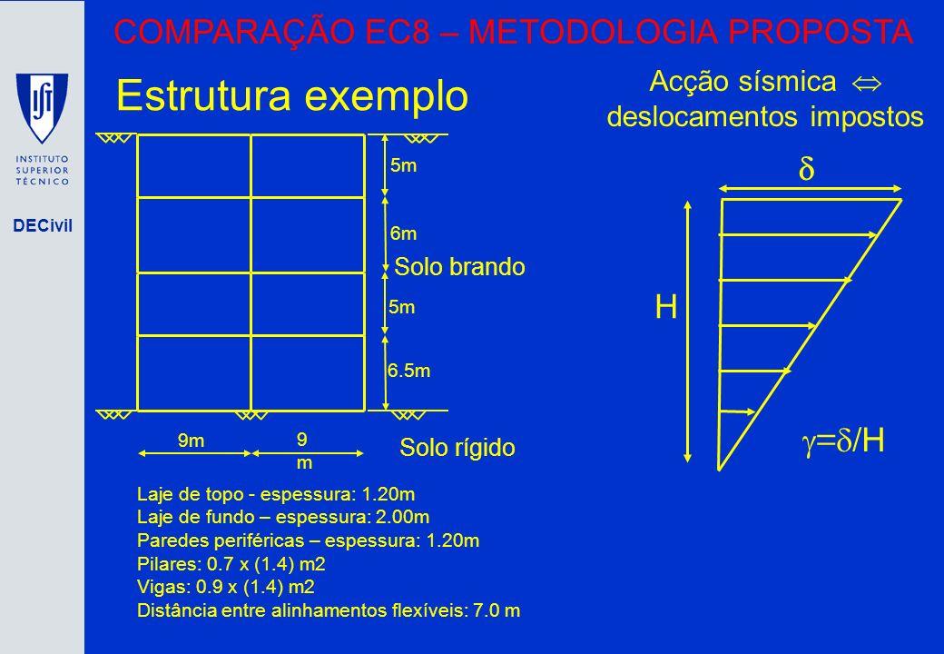 DECivil COMPARAÇÃO EC8 – METODOLOGIA PROPOSTA 9m 9m9m 5m 6m 5m 6.5m Solo brando Solo rígido Laje de topo - espessura: 1.20m Laje de fundo – espessura: