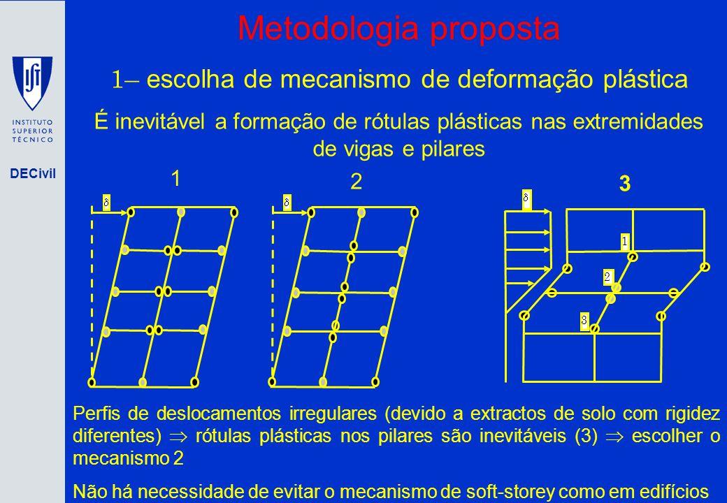 DECivil Metodologia proposta 1– escolha de mecanismo de deformação plástica É inevitável a formação de rótulas plásticas nas extremidades de vigas e p