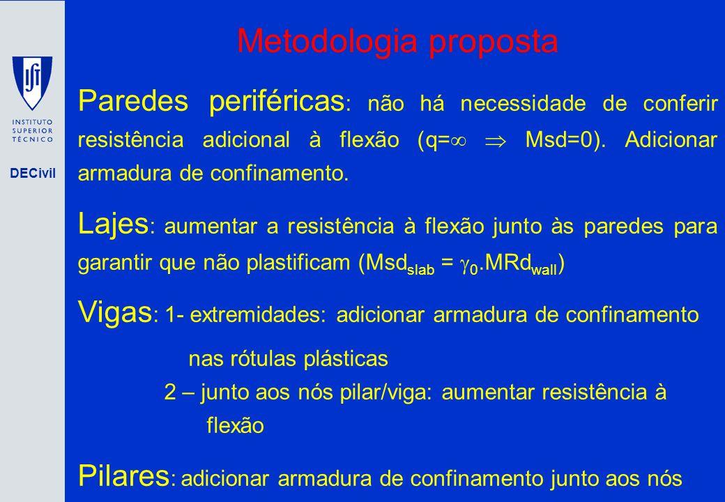 DECivil Metodologia proposta Paredes periféricas : não há necessidade de conferir resistência adicional à flexão (q= Msd=0). Adicionar armadura de con