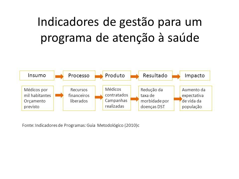 Indicadores de gestão para um programa de atenção à saúde Insumo ProcessoProdutoResultadoImpacto Médicos por mil habitantes Orçamento previsto Recurso