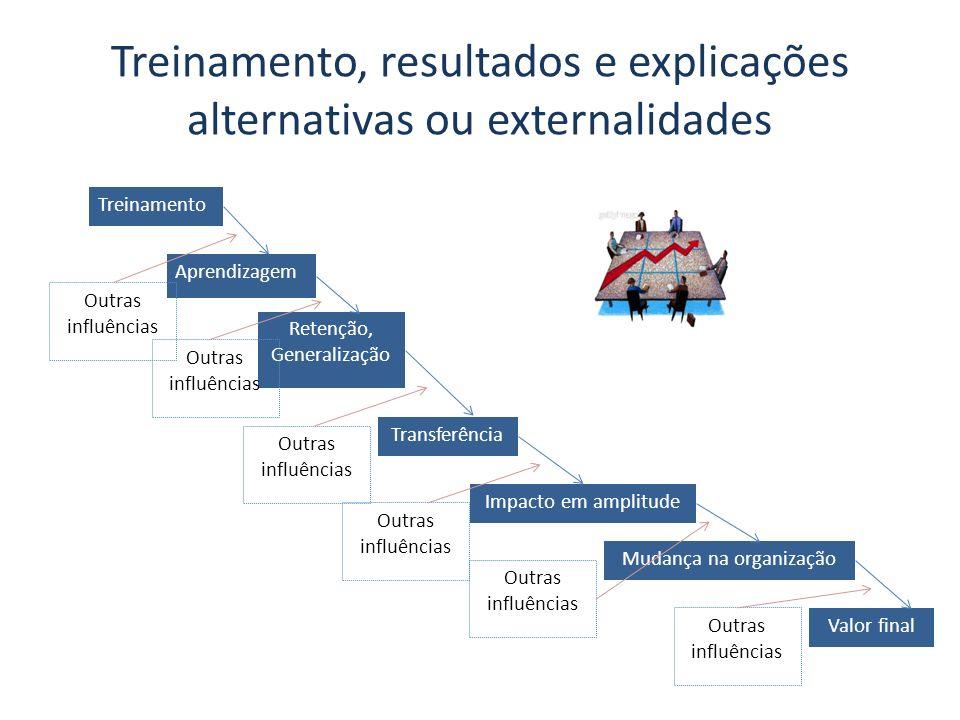 Treinamento, resultados e explicações alternativas ou externalidades Treinamento Aprendizagem Retenção, Generalização Transferência Impacto em amplitude Mudança na organização Valor final Outras influências