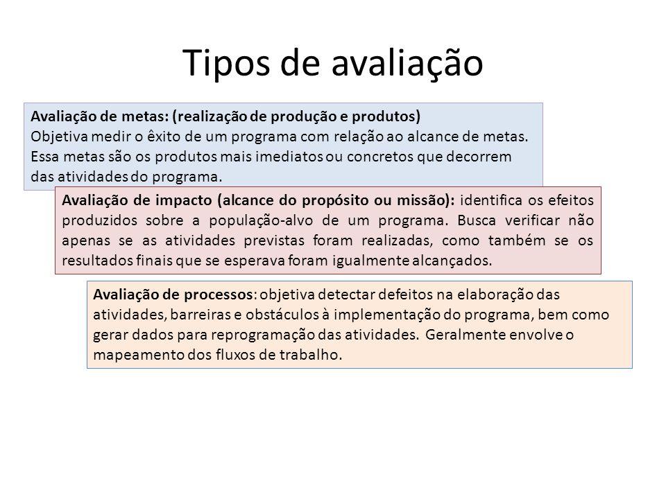 Tipos de avaliação Avaliação de metas: (realização de produção e produtos) Objetiva medir o êxito de um programa com relação ao alcance de metas.