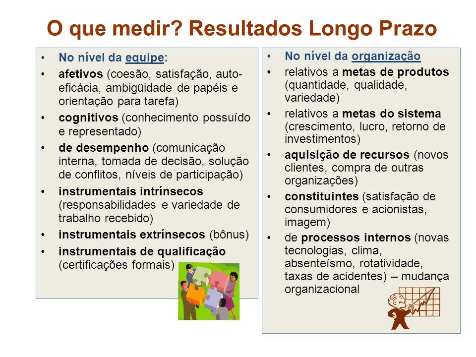 O que medir? Resultados Longo Prazo No nível da equipe: afetivos (coesão, satisfação, auto- eficácia, ambigüidade de papéis e orientação para tarefa)