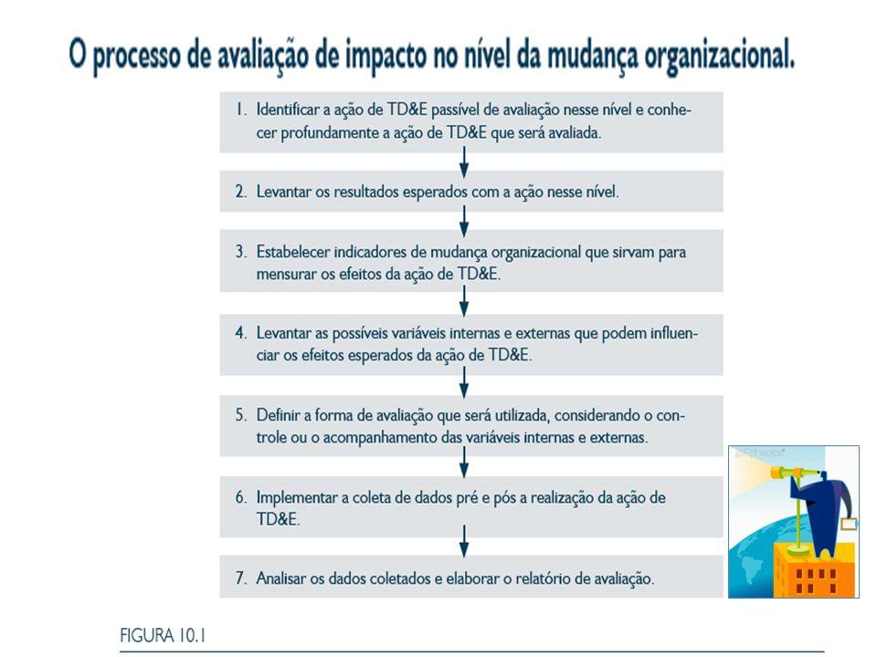 Com o que medir.Quais indicadores de efeitos no comportamento da organização devem ser utilizados.